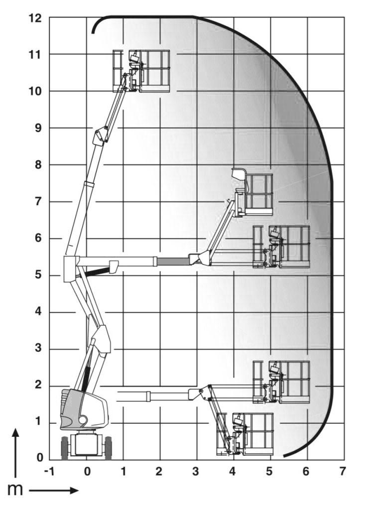 gelenktele-lastdiagramm