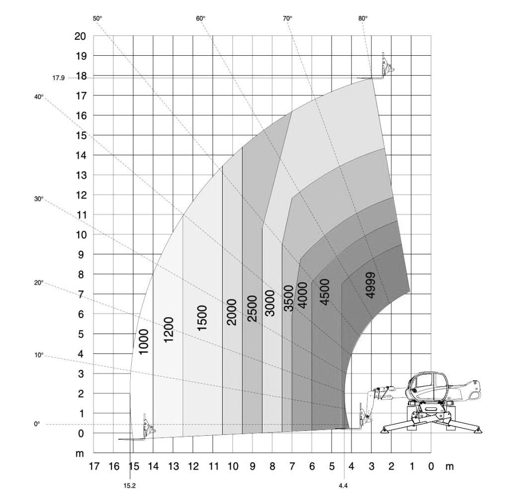 lastdiagramm-stapler