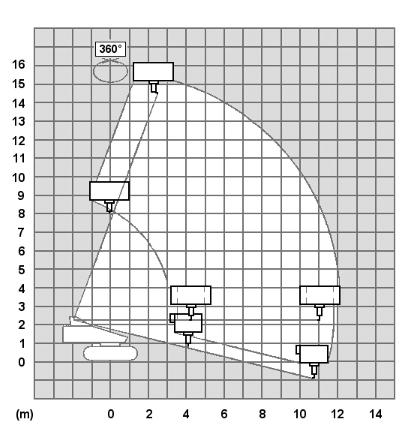 Lastdiagramm_raupenbuehne_17m