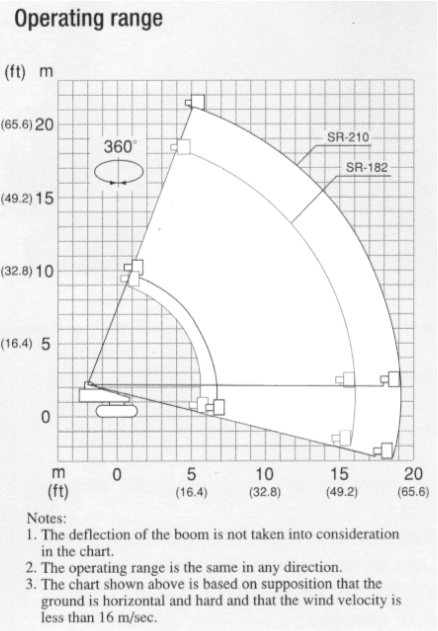 Lastdiagramm_raupenbuehne_20m_23m