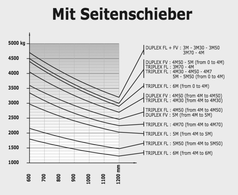 lastdiagramm-gelaendestapler