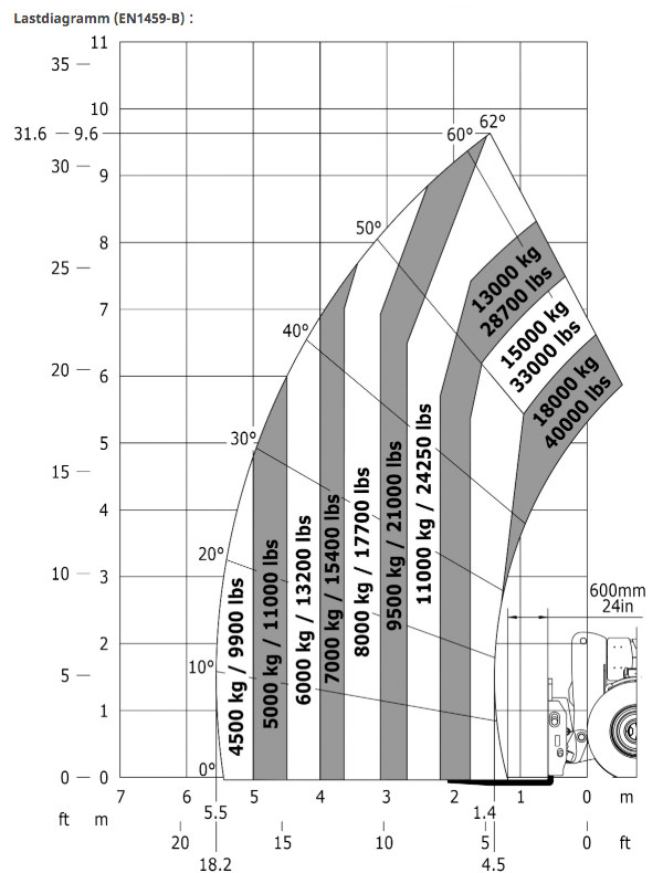 Teleskoplader MHT 10180 18t / 9,63m Lastdiagramm