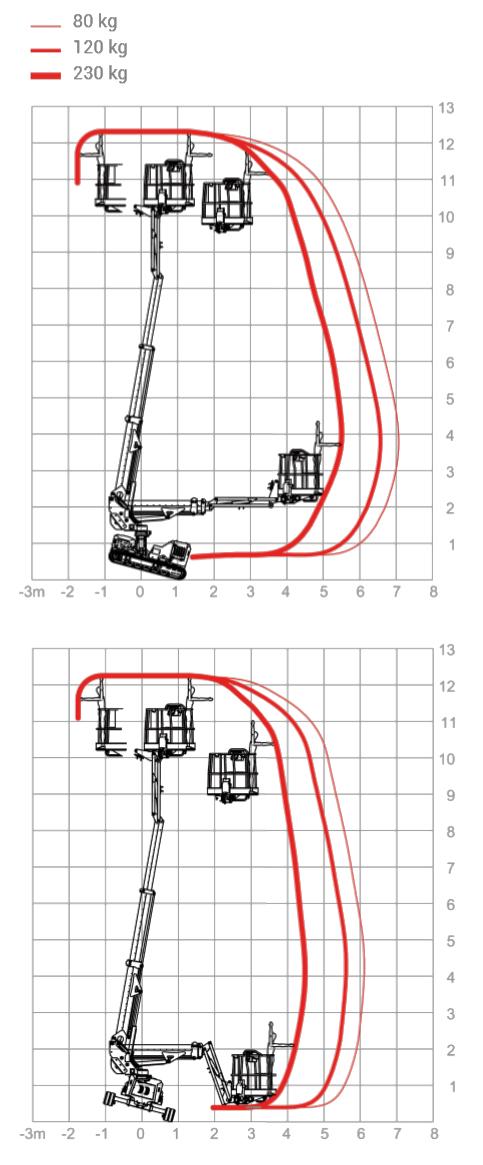 Teleskopbühne 12m lastdiagramm